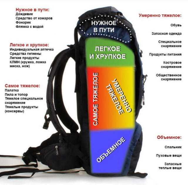Как правильно сложить вещи в рюкзак для похода?